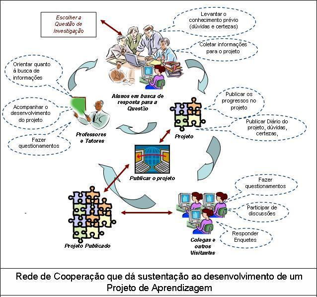 Pedagogia de projetos I Rede_cooperacao_projetos_2